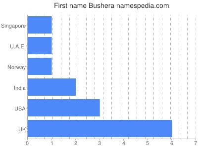 Given name Bushera