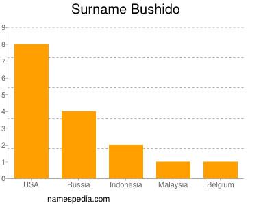 Surname Bushido