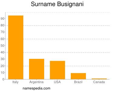 Surname Busignani