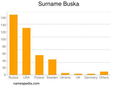 Surname Buska