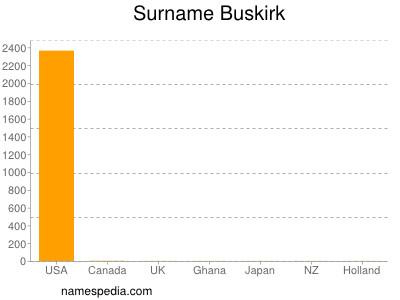 Surname Buskirk