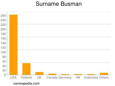Surname Busman
