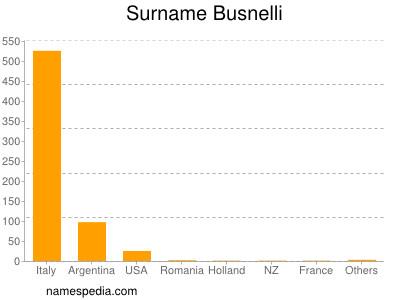 Surname Busnelli