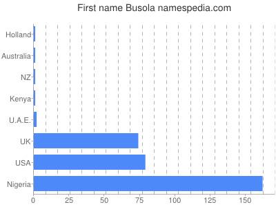 Given name Busola