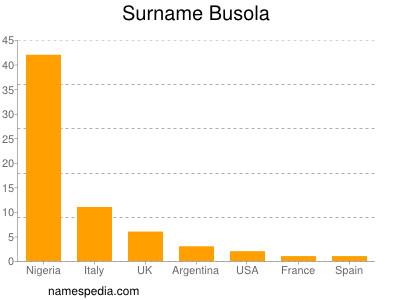 Surname Busola