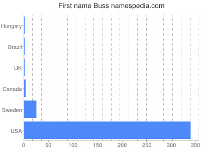 Given name Buss