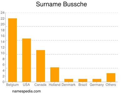 Surname Bussche