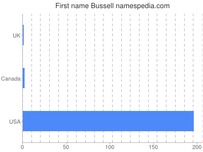 Given name Bussell