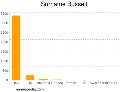 Surname Bussell