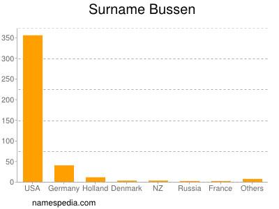Surname Bussen