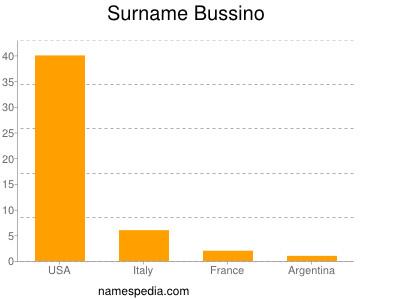 Surname Bussino
