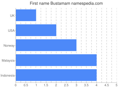 Given name Bustamam