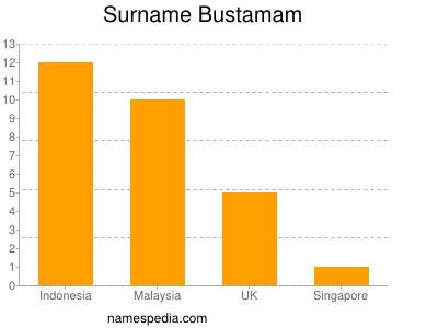 Surname Bustamam