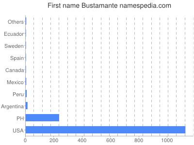 Given name Bustamante
