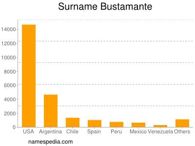 Surname Bustamante