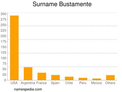 Surname Bustamente