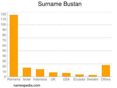 Surname Bustan