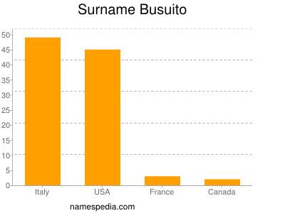 Surname Busuito