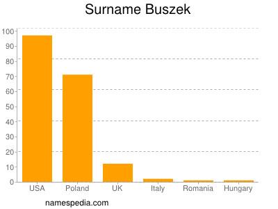 Surname Buszek