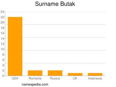 Surname Butak