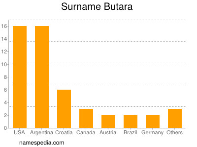 Surname Butara