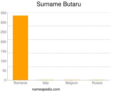 Surname Butaru