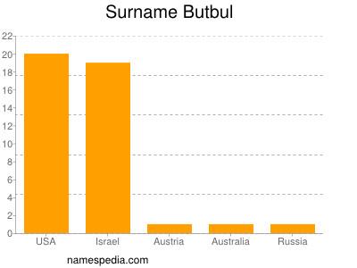 Surname Butbul
