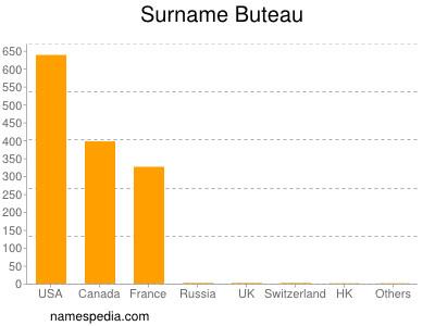 Surname Buteau