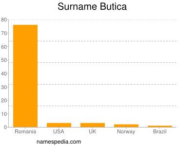 Surname Butica