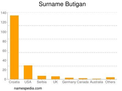 Surname Butigan