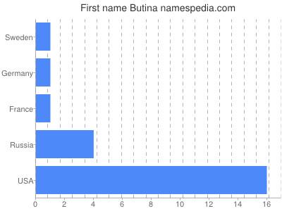 Given name Butina