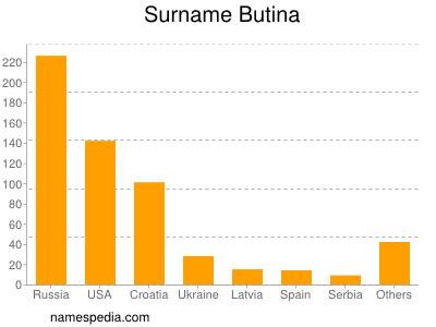 Surname Butina