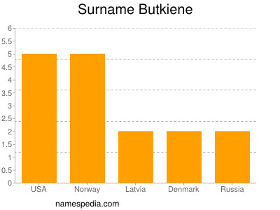 Surname Butkiene