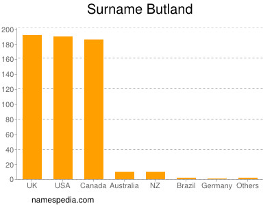 Surname Butland