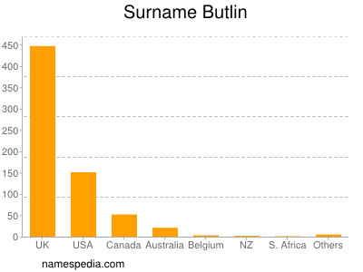 Surname Butlin