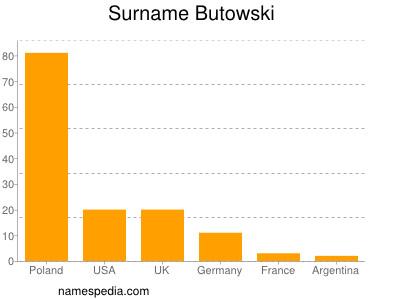 Surname Butowski