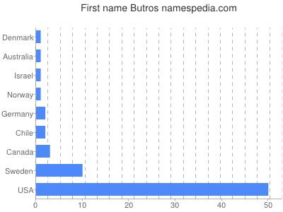 Given name Butros