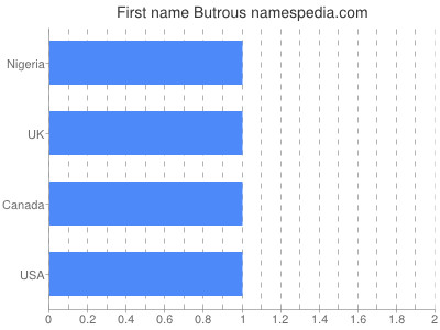 Given name Butrous