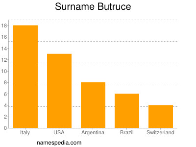 Surname Butruce