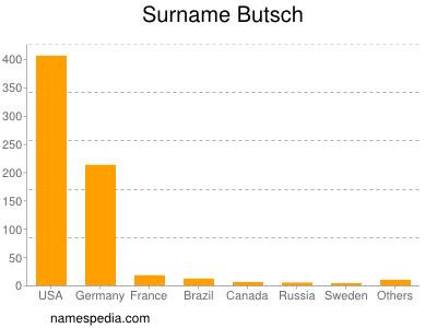 Surname Butsch