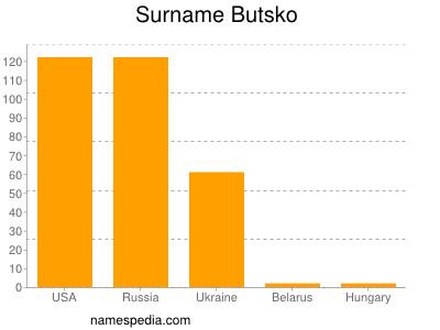 Surname Butsko