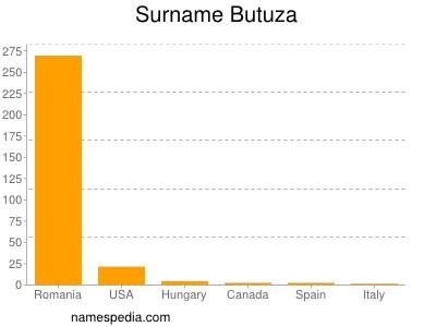 Surname Butuza
