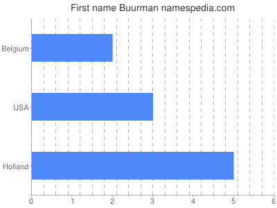 Given name Buurman