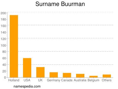 Surname Buurman