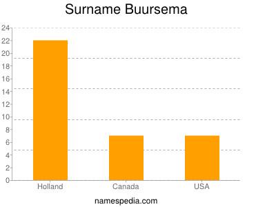 Surname Buursema