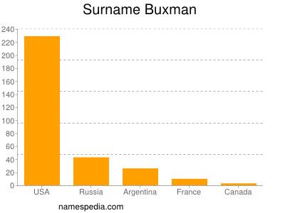 Surname Buxman