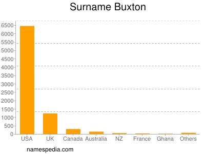 Surname Buxton