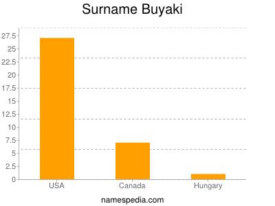 Surname Buyaki