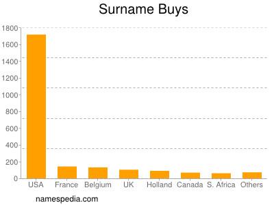 Surname Buys