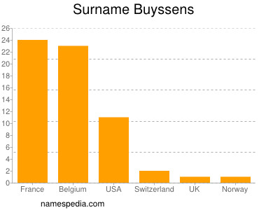 Surname Buyssens
